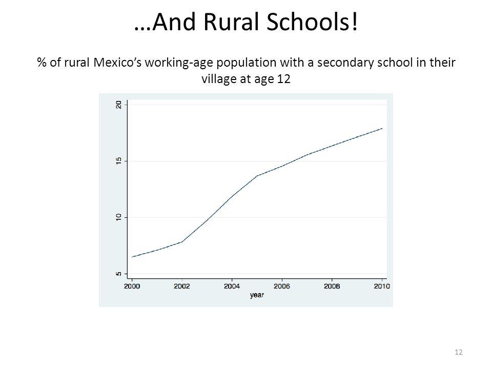 …And Rural Schools.