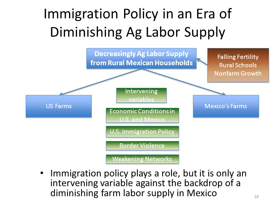 Immigration Policy in an Era of Diminishing Ag Labor Supply Immigration policy plays a role, but it is only an intervening variable against the backdrop of a diminishing farm labor supply in Mexico Decreasingly Ag Labor Supply from Rural Mexican Households US Farms Mexico's Farms Intervening variables Economic Conditions in U.S.