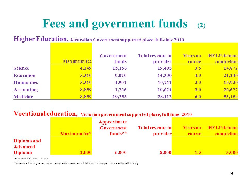 Fees and government funds (2) Higher Education, Australian Government supported place, full-time 2010 Maximum fee Government funds Total revenue to provider Years on course HELP debt on completion Science 4,249 15,156 19,405 3.5 14,872 Education 5,310 9,020 14,330 4.0 21,240 Humanities 5,310 4,901 10,211 3.0 15,930 Accounting 8,859 1,765 10,624 3.0 26,577 Medicine 8,859 19,253 28,112 6.0 53,154 Vocational education, Victorian government supported place, full time 2010 Maximum fee* Approximate Government funds** Total revenue to provider Years on course HELP debt on completion Diploma and Advanced Diploma 2,000 6,000 8,000 1.5 3,000 * Fees the same across all fields ** government funding is per hour of training and courses vary in total hours; funding per hour varied by field of study 9