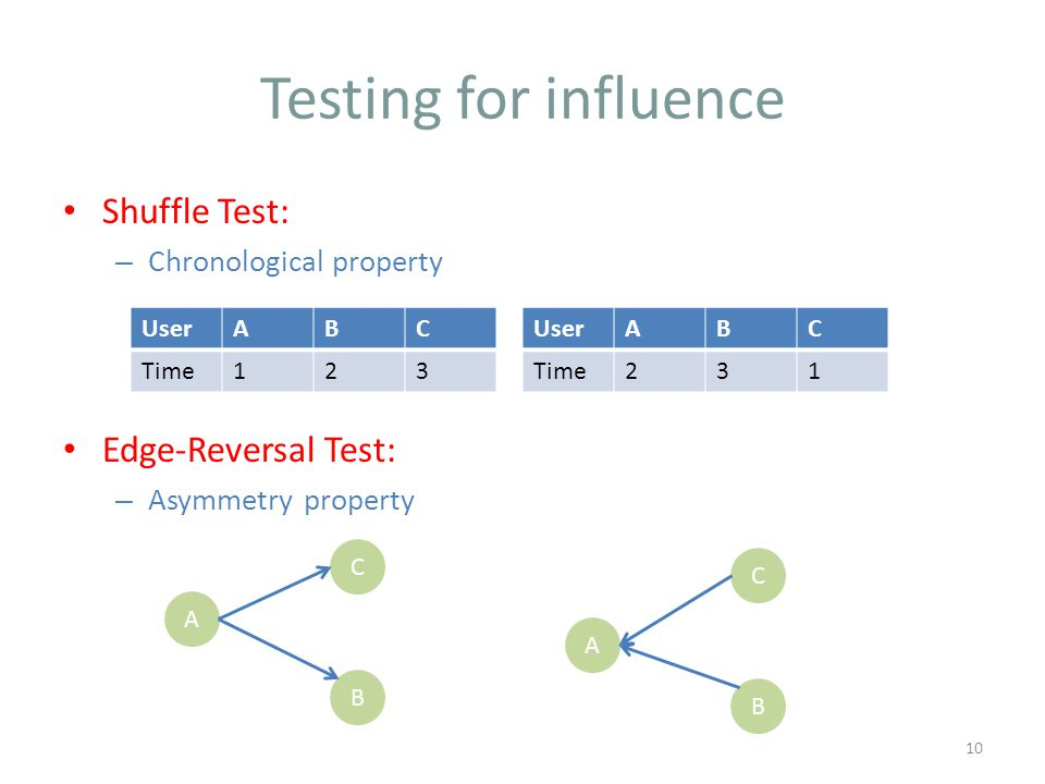 Shuffle Test: – Chronological property Edge-Reversal Test: – Asymmetry property Testing for influence 10 UserABC Time123 UserABC Time231 A B C A B C
