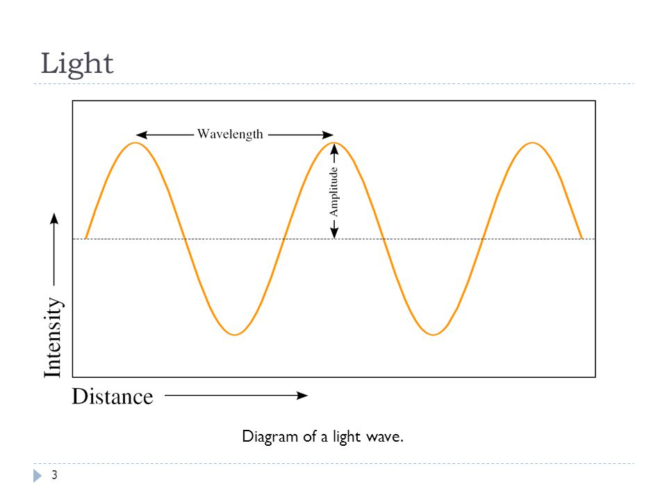 Light Diagram of a light wave. 3