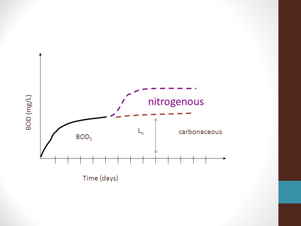 Time (days) BOD (mg/L) carbonaceous nitrogenous BOD 5 LoLo