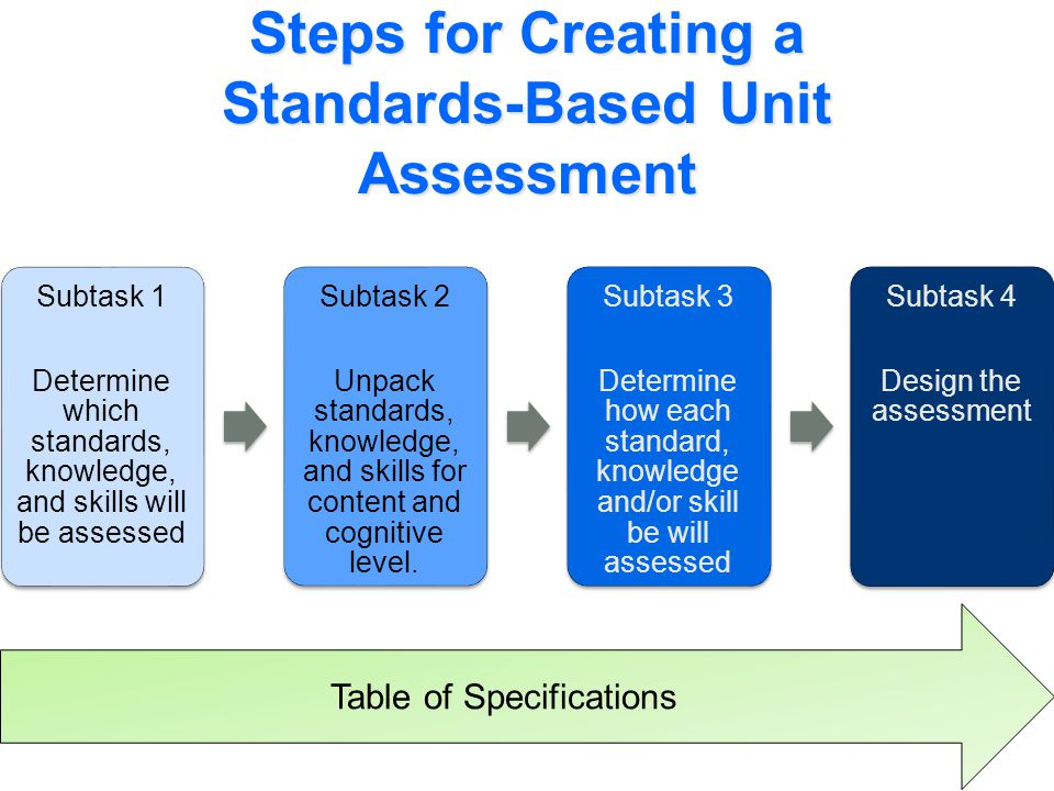 Steps for Creating a Standards-Based Unit Assessment Subtask 1 Determine which standards, knowledge, and skills will be assessed Subtask 2 Unpack standards, knowledge, and skills for content and cognitive level.