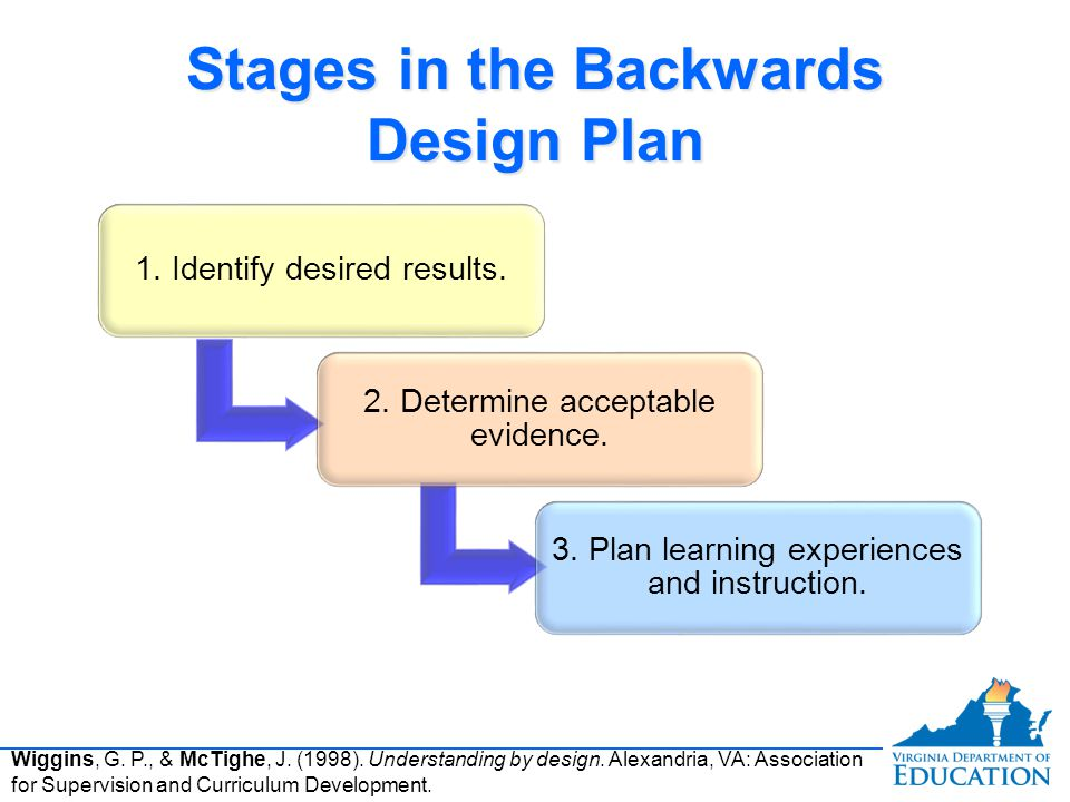 Stages in the Backwards Design Plan 1. Identify desired results.