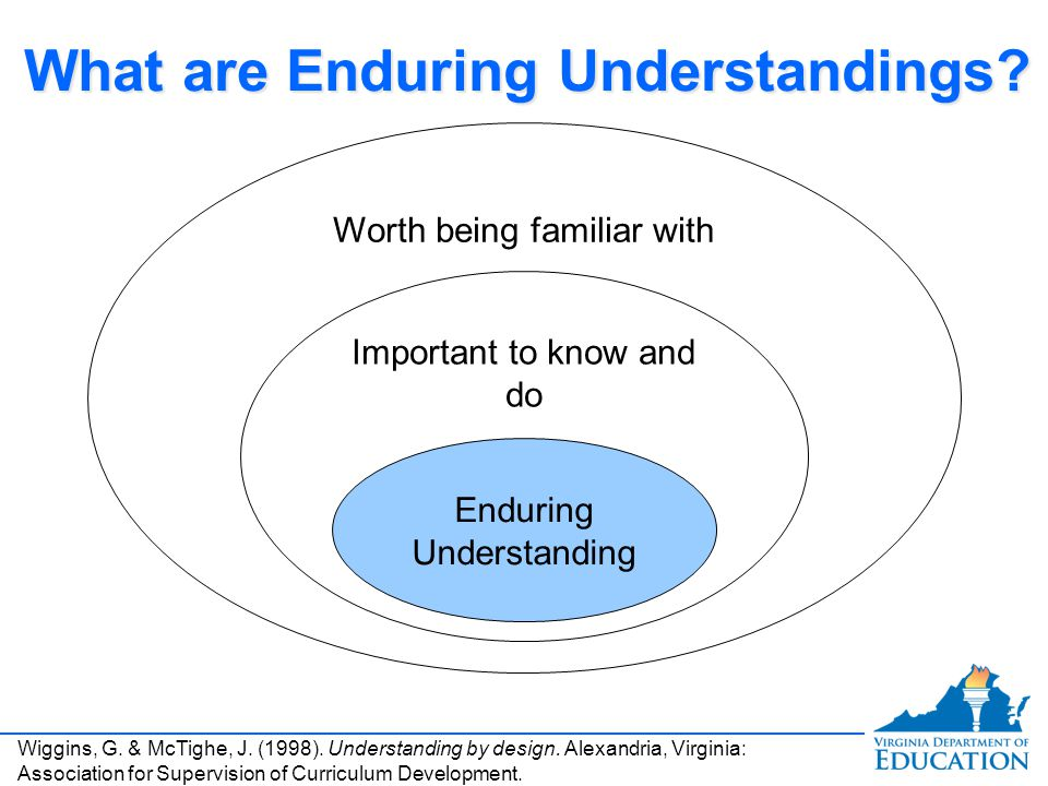 What are Enduring Understandings.