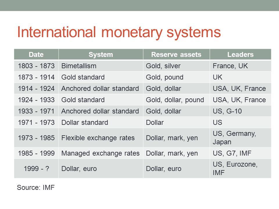 International monetary systems DateSystemReserve assetsLeaders 1803 - 1873BimetallismGold, silverFrance, UK 1873 - 1914Gold standardGold, poundUK 1914