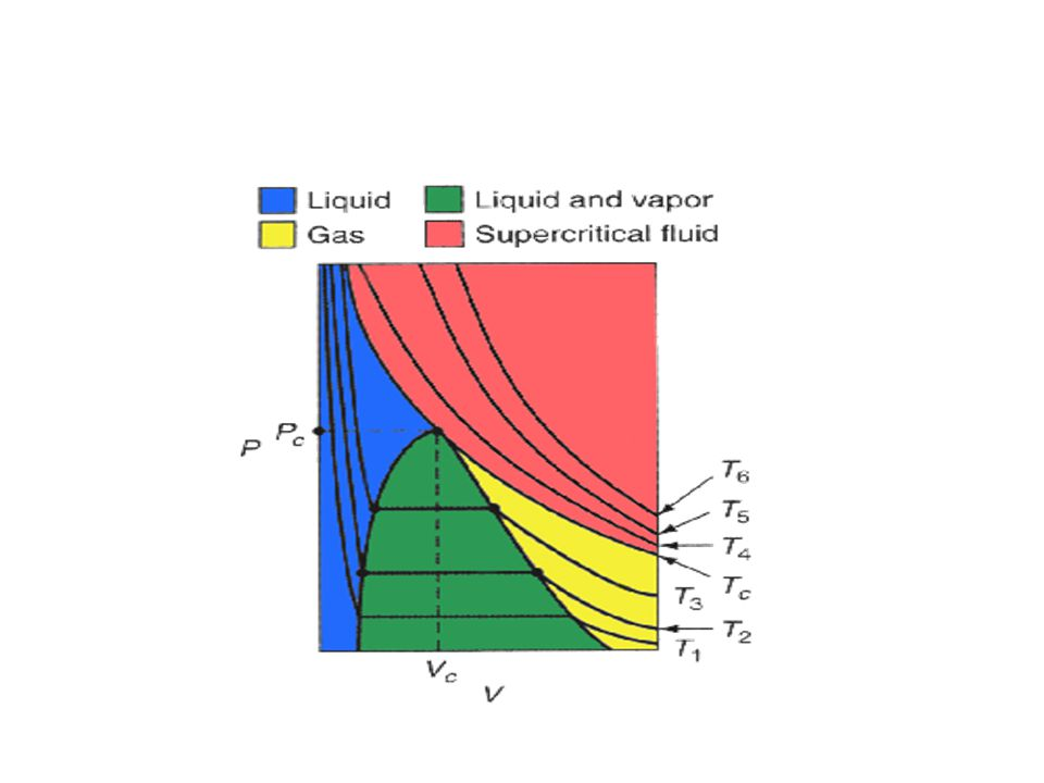 This figure shows isotherms and typical behavior of a real gas as it is subjected to different pressures and temperatures.