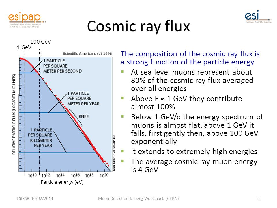 Cosmic ray flux The composition of the cosmic ray flux is a strong function of the particle energy  At sea level muons represent about 80% of the cosmic ray flux averaged over all energies  Above E ≈ 1 GeV they contribute almost 100%  Below 1 GeV/c the energy spectrum of muons is almost flat, above 1 GeV it falls, first gently then, above 100 GeV exponentially  It extends to extremely high energies  The average cosmic ray muon energy is 4 GeV ESIPAP, 10/02/2014Muon Detection I, Joerg Wotschack (CERN)15 Particle energy (eV) 1 GeV 100 GeV