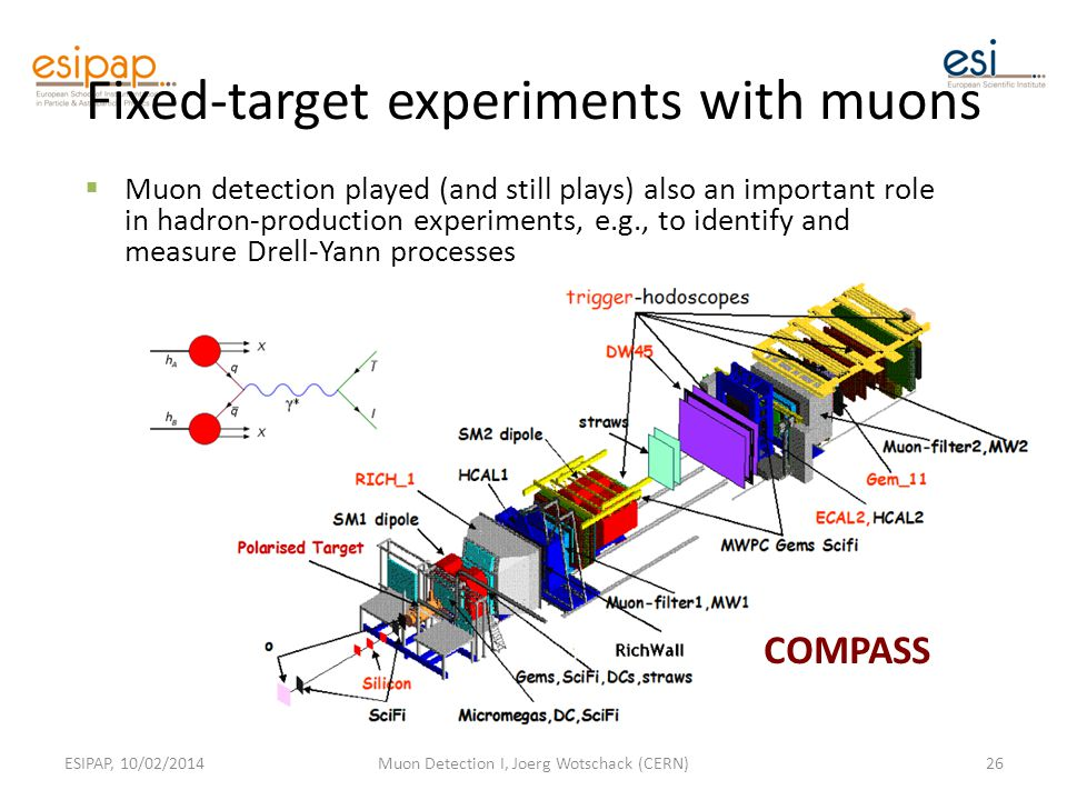 Fixed-target experiments with muons ESIPAP, 10/02/2014Muon Detection I, Joerg Wotschack (CERN)26  Muon detection played (and still plays) also an important role in hadron-production experiments, e.g., to identify and measure Drell-Yann processes COMPASS