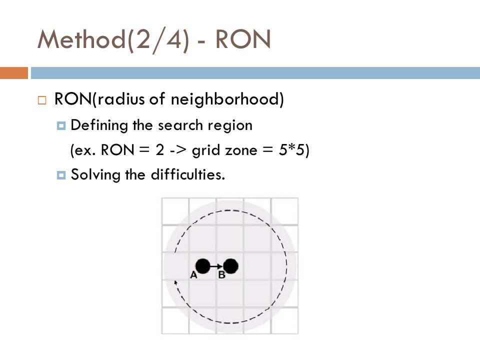 Method(2/4) - RON  RON(radius of neighborhood)  Defining the search region (ex.