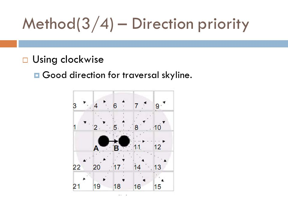 Method(3/4) – Direction priority  Using clockwise  Good direction for traversal skyline.