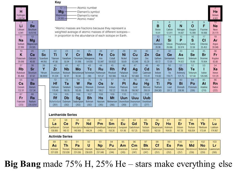 Big Bang made 75% H, 25% He – stars make everything else