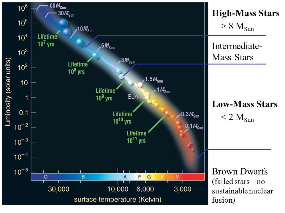 High-Mass Stars > 8 M Sun Low-Mass Stars < 2 M Sun Intermediate- Mass Stars Brown Dwarfs (failed stars – no sustainable nuclear fusion)