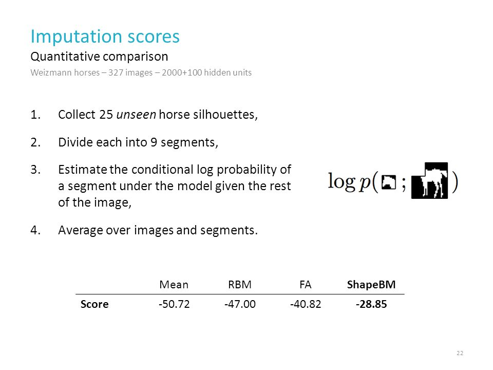 Imputation scores 1.Collect 25 unseen horse silhouettes, 2.Divide each into 9 segments, 3.Estimate the conditional log probability of a segment under the model given the rest of the image, 4.Average over images and segments.