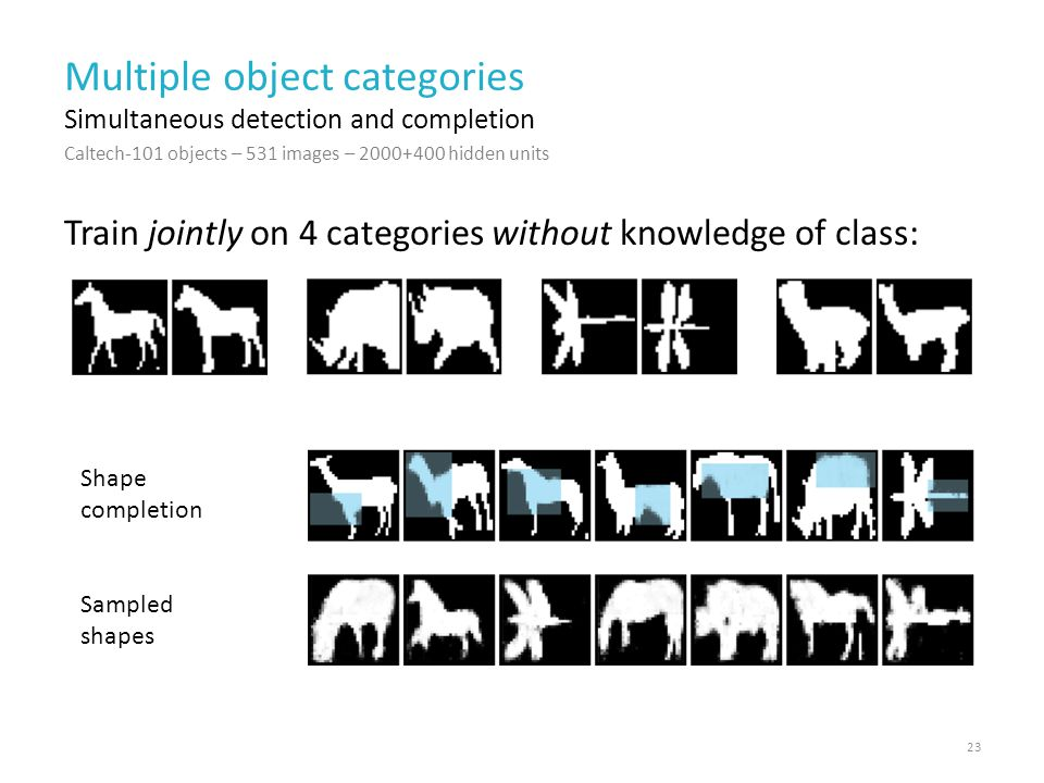 Multiple object categories Train jointly on 4 categories without knowledge of class: 23 Simultaneous detection and completion Caltech-101 objects – 531 images – 2000+400 hidden units Shape completion Sampled shapes