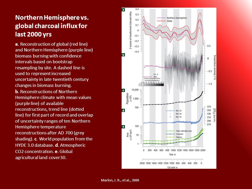 Northern Hemisphere vs. global charcoal influx for last 2000 yrs a.