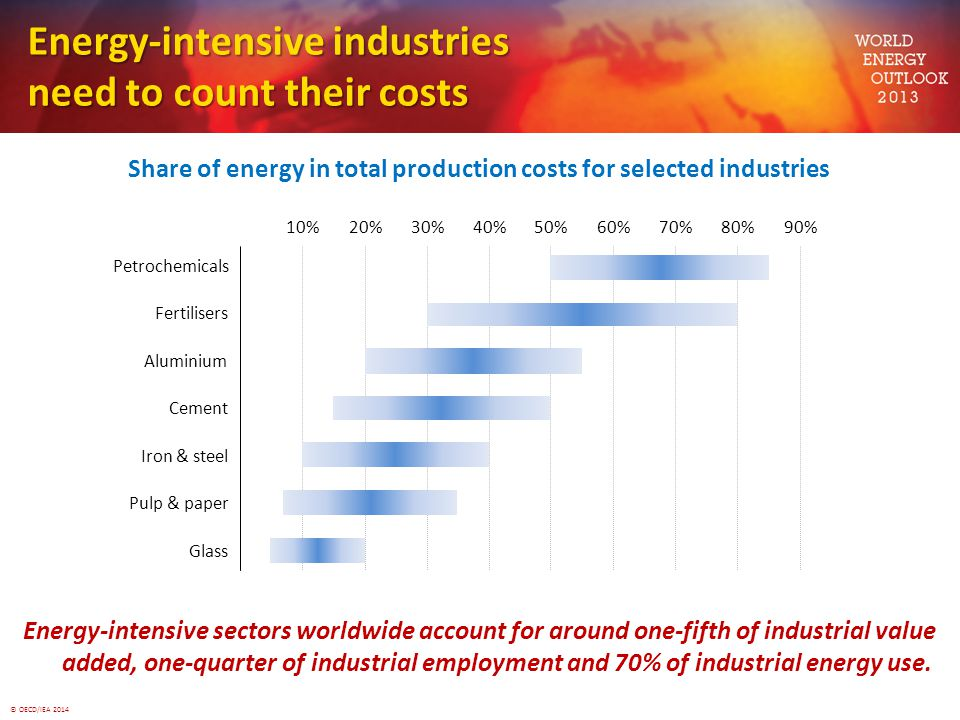 © OECD/IEA 2014 Energy-intensive industries need to count their costs Share of energy in total production costs for selected industries Energy-intensi