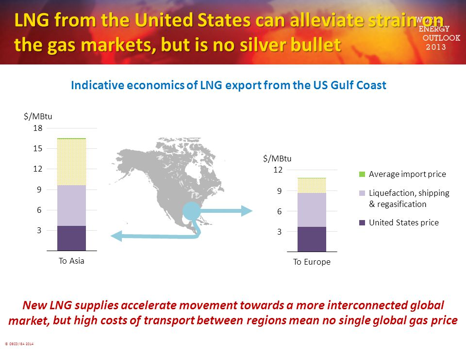 © OECD/IEA 2014 LNG from the United States can alleviate strain on the gas markets, but is no silver bullet Indicative economics of LNG export from the US Gulf Coast New LNG supplies accelerate movement towards a more interconnected global market, but high costs of transport between regions mean no single global gas price Average import price Liquefaction, shipping & regasification United States price 3 6 9 12 15 18 To Asia $/MBtu 3 6 9 12 To Europe $/MBtu but high costs of transport between regions mean no single global gas price