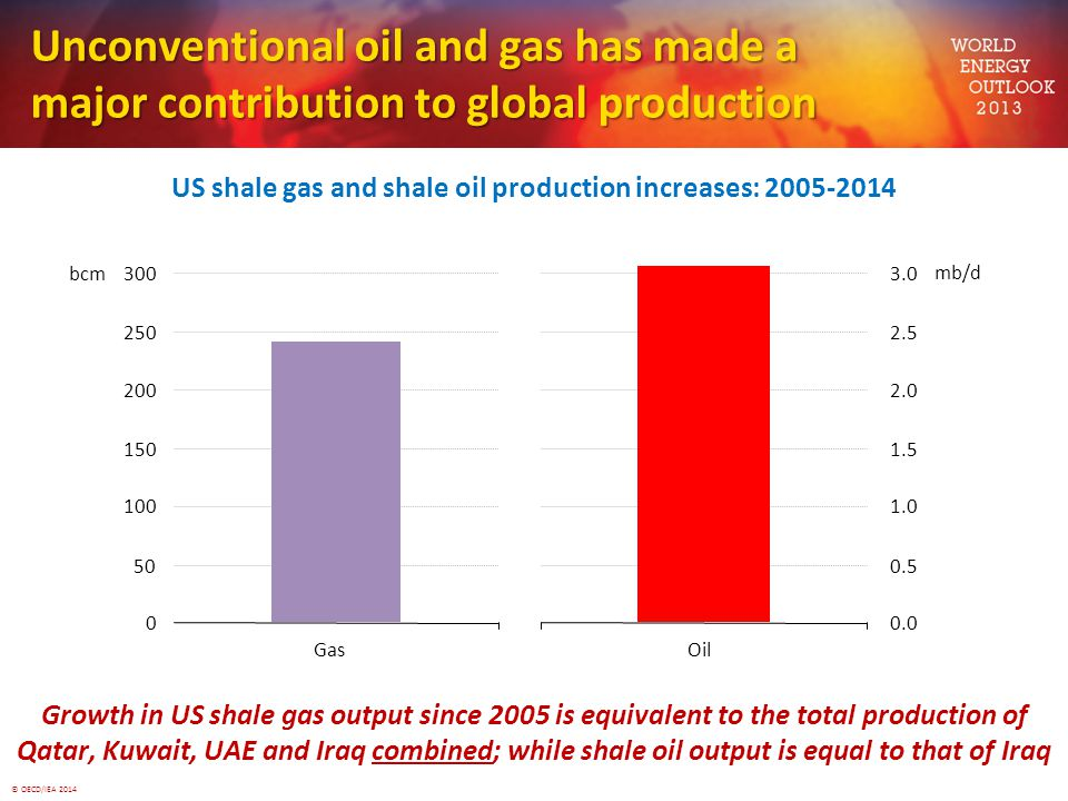 © OECD/IEA 2014 Growth in US shale gas output since 2005 is equivalent to the total production of Qatar, Kuwait, UAE and Iraq combined; while shale oil output is equal to that of Iraq Unconventional oil and gas has made a major contribution to global production 0 50 100 150 200 250 300 Gas bcm 0.0 0.5 1.0 1.5 2.0 2.5 3.0 Oil mb/d US shale gas and shale oil production increases: 2005-2014 while shale oil output is equal to that of Iraq