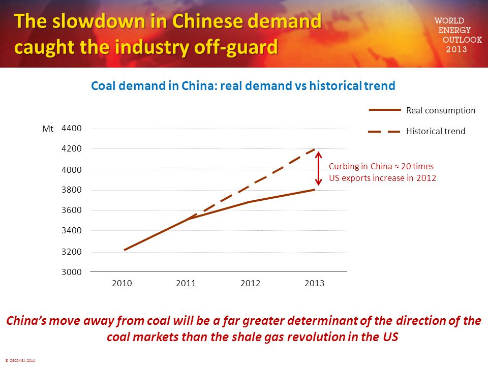 © OECD/IEA 2014 The slowdown in Chinese demand caught the industry off-guard Coal demand in China: real demand vs historical trend China's move away from coal will be a far greater determinant of the direction of the coal markets than the shale gas revolution in the US 3000 3200 3400 3600 3800 4000 4200 4400 2010201120122013 Mt Real consumption Historical trend Curbing in China ≈ 20 times US exports increase in 2012