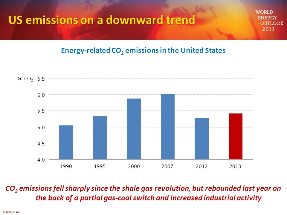 © OECD/IEA 2014 US emissions on a downward trend Energy-related CO 2 emissions in the United States CO 2 emissions fell sharply since the shale gas re