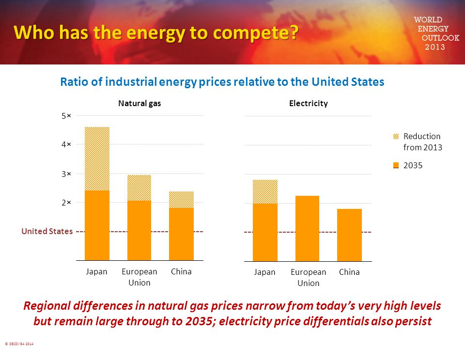 © OECD/IEA 2014 3×3× 4×4× 5×5× 2003 Regional differences in natural gas prices narrow from today's very high levels but remain large through to 2035; electricity price differentials also persist electricity price differentials also persist 20132035 Reduction from 2013 Who has the energy to compete.