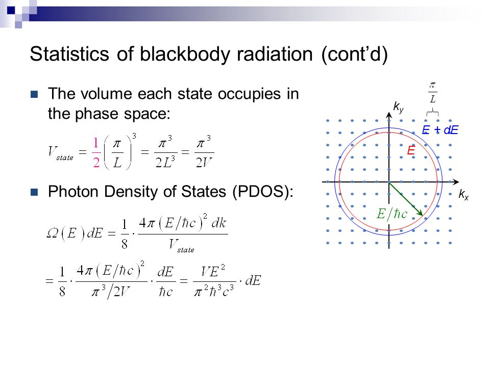 Statistics of blackbody radiation (cont'd) The volume each state occupies in the phase space: Photon Density of States (PDOS): kxkx kyky E E + dE