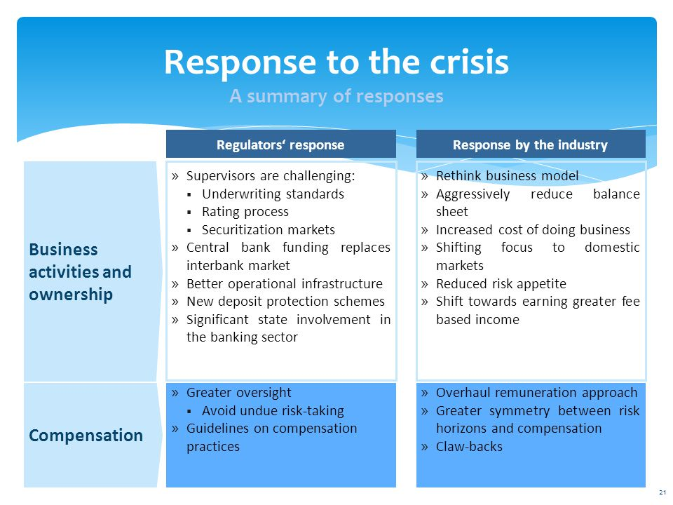 Response to the crisis A summary of responses Business activities and ownership » Supervisors are challenging:  Underwriting standards  Rating process  Securitization markets » Central bank funding replaces interbank market » Better operational infrastructure » New deposit protection schemes » Significant state involvement in the banking sector » Greater oversight  Avoid undue risk-taking » Guidelines on compensation practices Compensation » Rethink business model » Aggressively reduce balance sheet » Increased cost of doing business » Shifting focus to domestic markets » Reduced risk appetite » Shift towards earning greater fee based income » Overhaul remuneration approach » Greater symmetry between risk horizons and compensation » Claw-backs Regulators' responseResponse by the industry 21