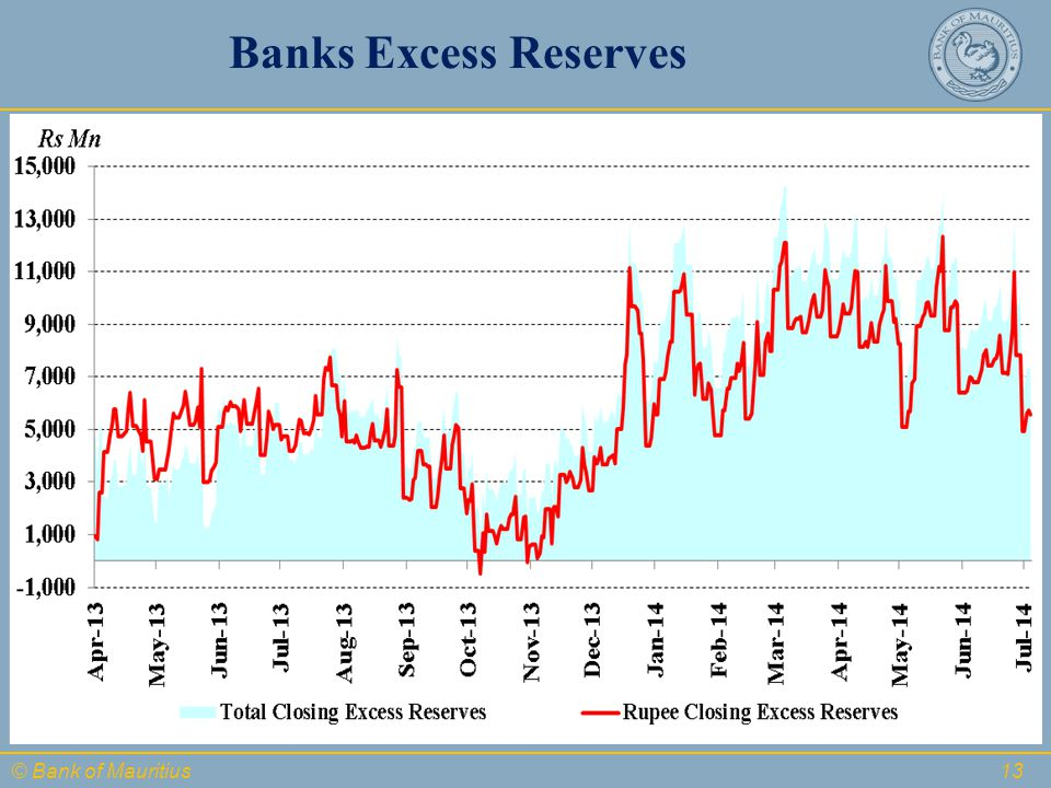 © Bank of Mauritius Banks Excess Reserves 13