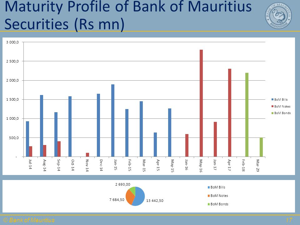 © Bank of Mauritius Maturity Profile of Bank of Mauritius Securities (Rs mn) 17