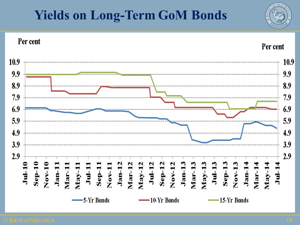 © Bank of Mauritius Yields on Long-Term GoM Bonds 19