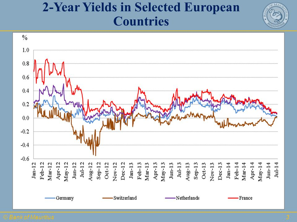 © Bank of Mauritius 3 2-Year Yields in Selected European Countries