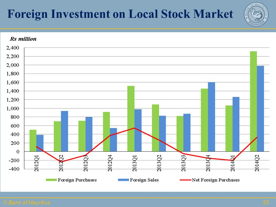 © Bank of Mauritius Foreign Investment on Local Stock Market 33