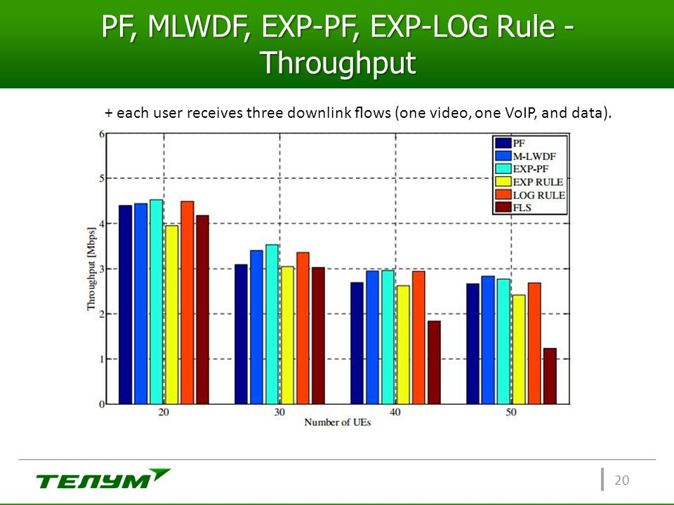 PF, MLWDF, EXP-PF, EXP-LOG Rule - Throughput 20 + each user receives three downlink flows (one video, one VoIP, and data).