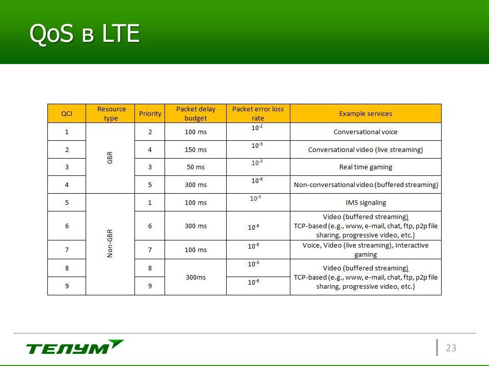 QoS в LTE 23