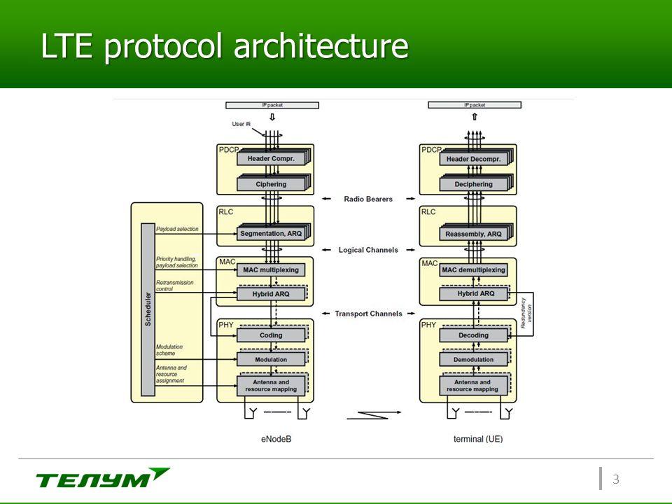 LTE protocol architecture 3