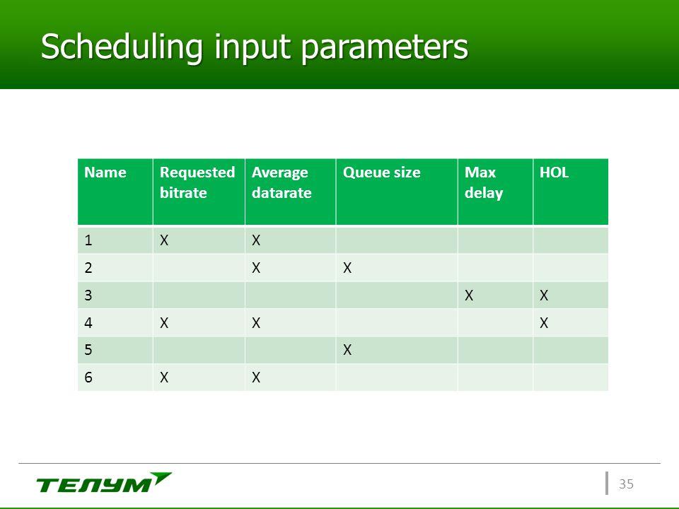 Scheduling input parameters 35 NameRequested bitrate Average datarate Queue sizeMax delay HOL 1XX 2XX 3XX 4XXX 5X 6XX
