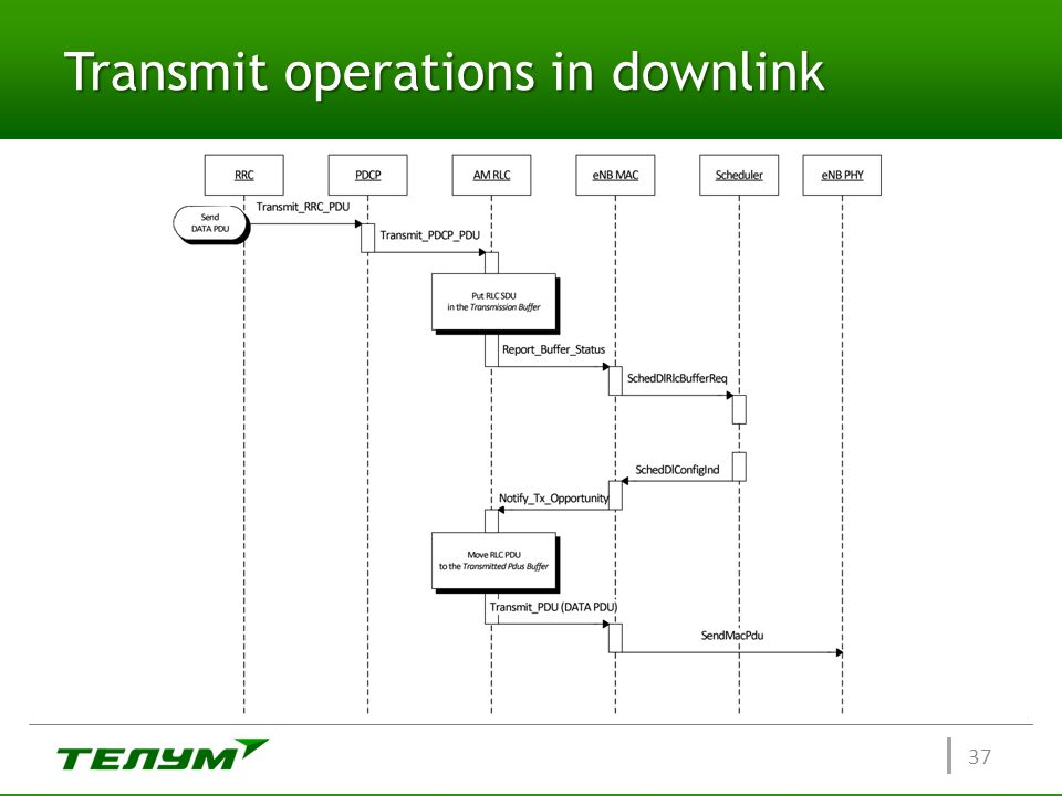 Transmit operations in downlink 37