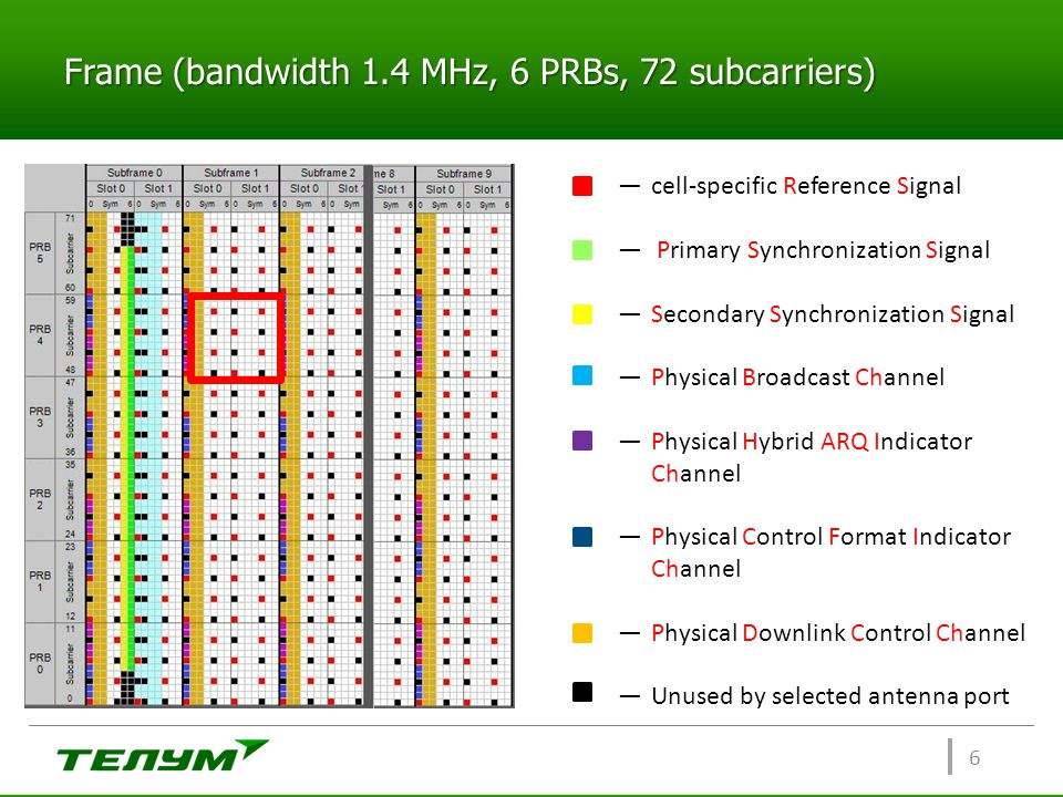 Frame (bandwidth 1.4 MHz, 6 PRBs, 72 subcarriers) 6 ―cell-specific Reference Signal ― Primary Synchronization Signal ―Secondary Synchronization Signal