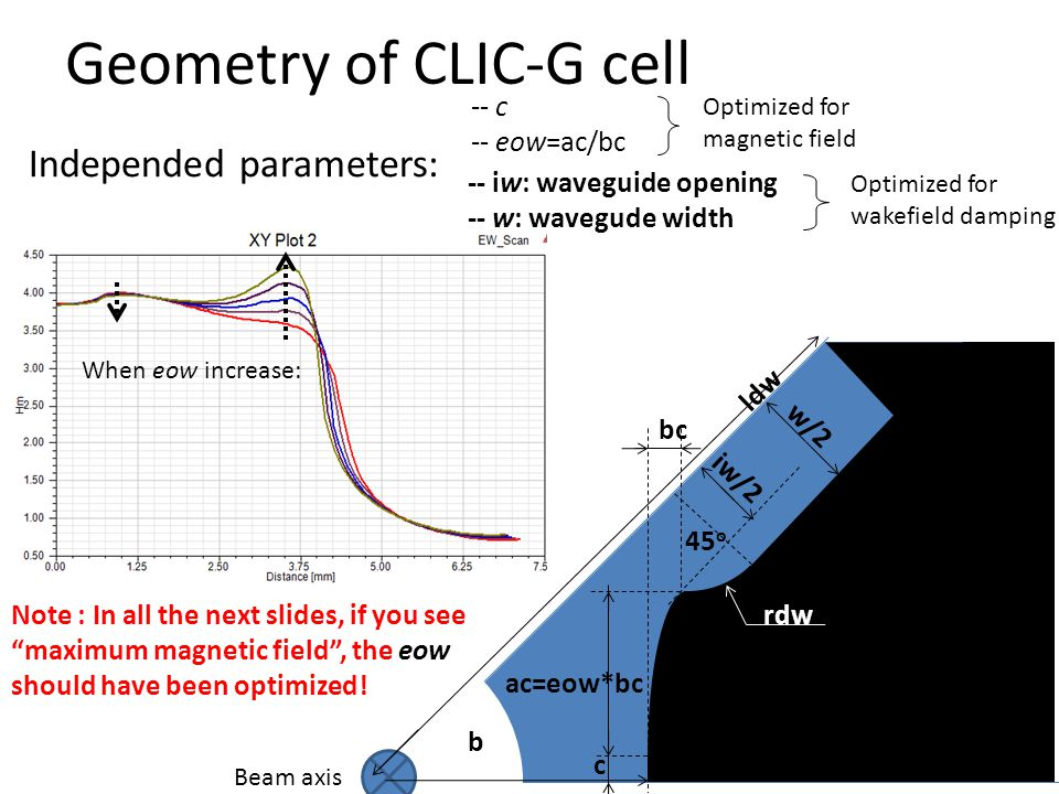 When eow increase: Geometry of CLIC-G cell Beam axis b c ac=eow*bc bc iw/2 w/2 ldw 45 o rdw Optimized for magnetic field -- c -- eow=ac/bc Optimized for wakefield damping -- iw: waveguide opening -- w: wavegude width Independed parameters: Note : In all the next slides, if you see maximum magnetic field , the eow should have been optimized!