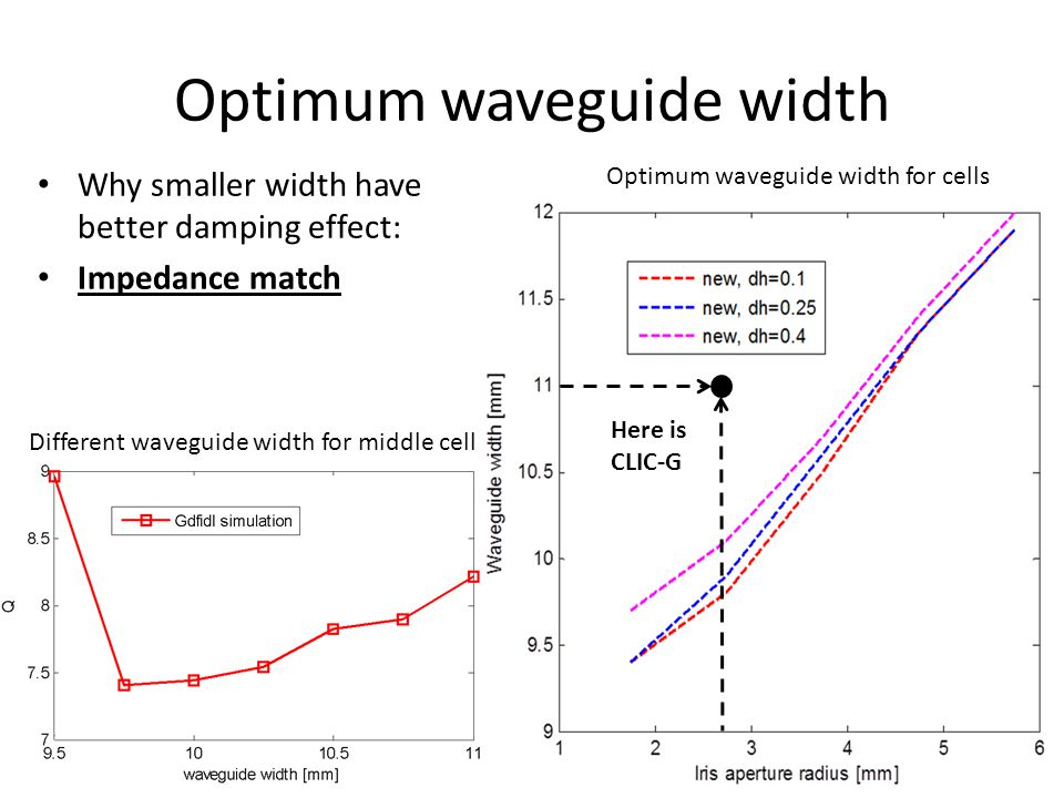 Optimum waveguide width Why smaller width have better damping effect: Impedance match Here is CLIC-G Different waveguide width for middle cell Optimum waveguide width for cells