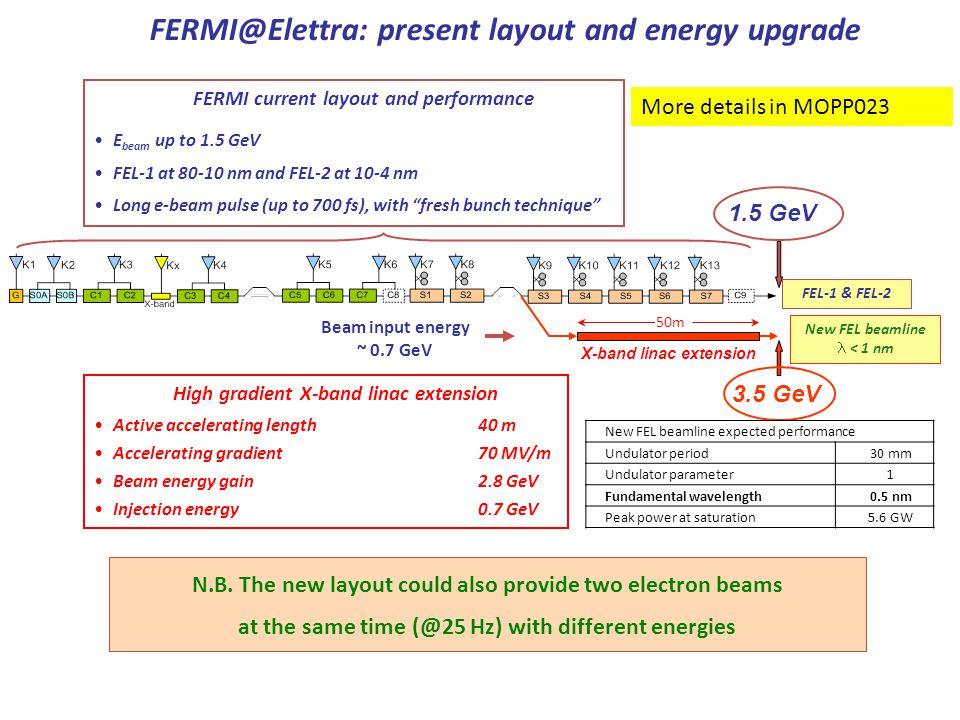 FEL-1 & FEL-2 Beam input energy ~ 0.7 GeV High gradient X-band linac extension Active accelerating length 40 m Accelerating gradient 70 MV/m Beam energy gain2.8 GeV Injection energy 0.7 GeV FERMI@Elettra: present layout and energy upgrade X-band linac extension New FEL beamline < 1 nm 1.5 GeV 3.5 GeV N.B.