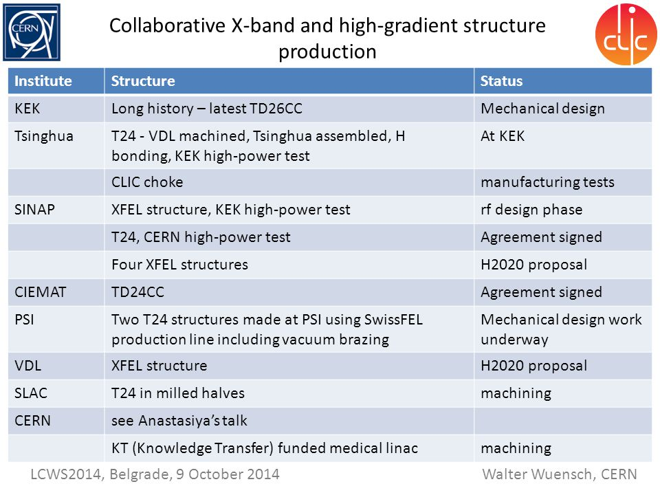 Walter Wuensch, CERN LCWS2014, Belgrade, 9 October 2014 Collaborative X-band and high-gradient structure production InstituteStructureStatus KEKLong history – latest TD26CCMechanical design TsinghuaT24 - VDL machined, Tsinghua assembled, H bonding, KEK high-power test At KEK CLIC chokemanufacturing tests SINAPXFEL structure, KEK high-power testrf design phase T24, CERN high-power testAgreement signed Four XFEL structuresH2020 proposal CIEMATTD24CCAgreement signed PSITwo T24 structures made at PSI using SwissFEL production line including vacuum brazing Mechanical design work underway VDLXFEL structureH2020 proposal SLACT24 in milled halvesmachining CERNsee Anastasiya's talk KT (Knowledge Transfer) funded medical linacmachining