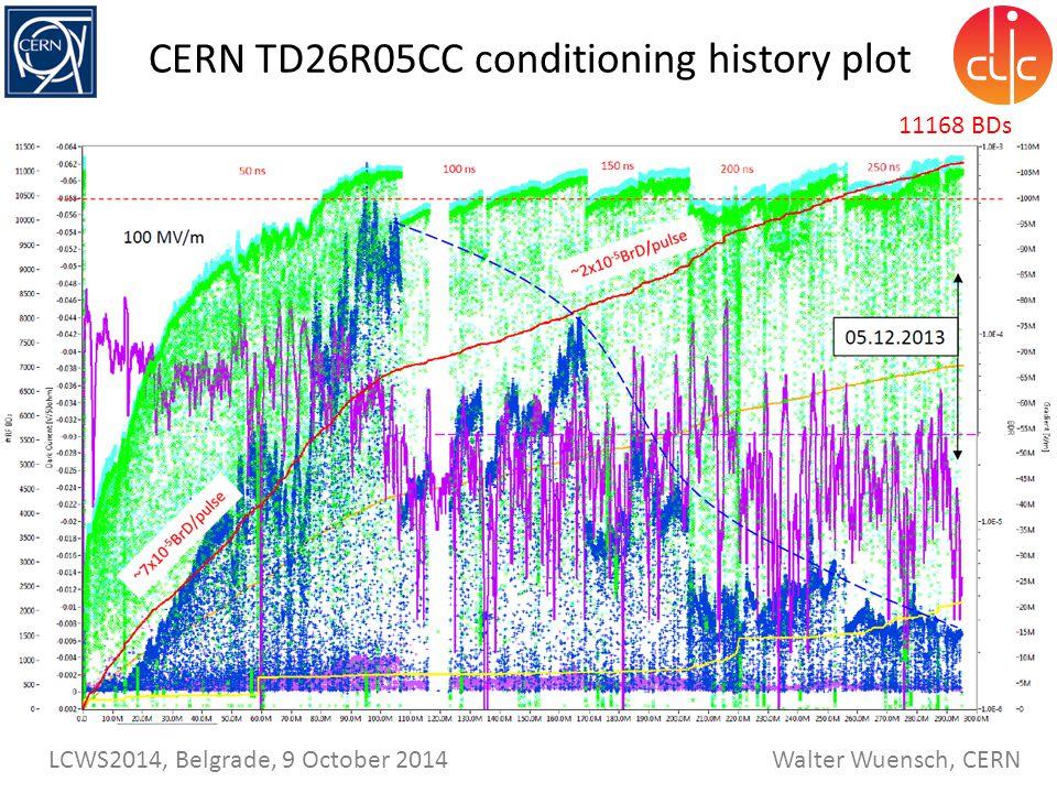 Walter Wuensch, CERN LCWS2014, Belgrade, 9 October 2014 CERN TD26R05CC conditioning history plot 11168 BDs