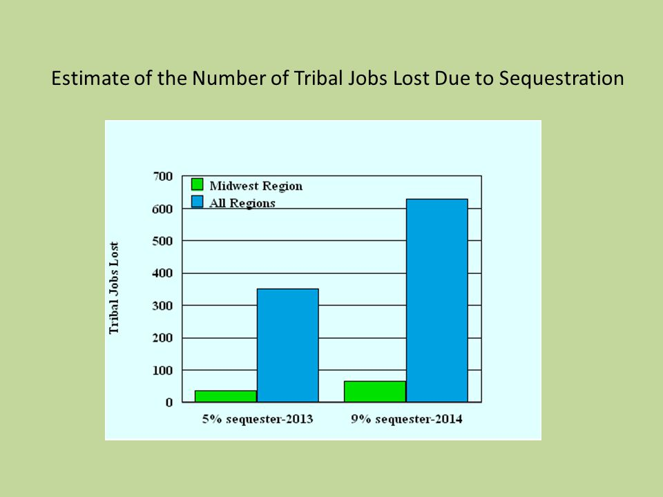 Estimate of the Number of Tribal Jobs Lost Due to Sequestration