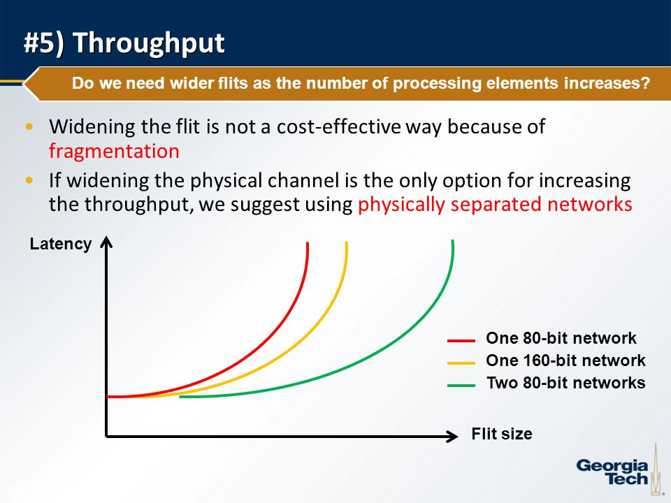 14 #5) Throughput Widening the flit is not a cost-effective way because of fragmentation If widening the physical channel is the only option for incre