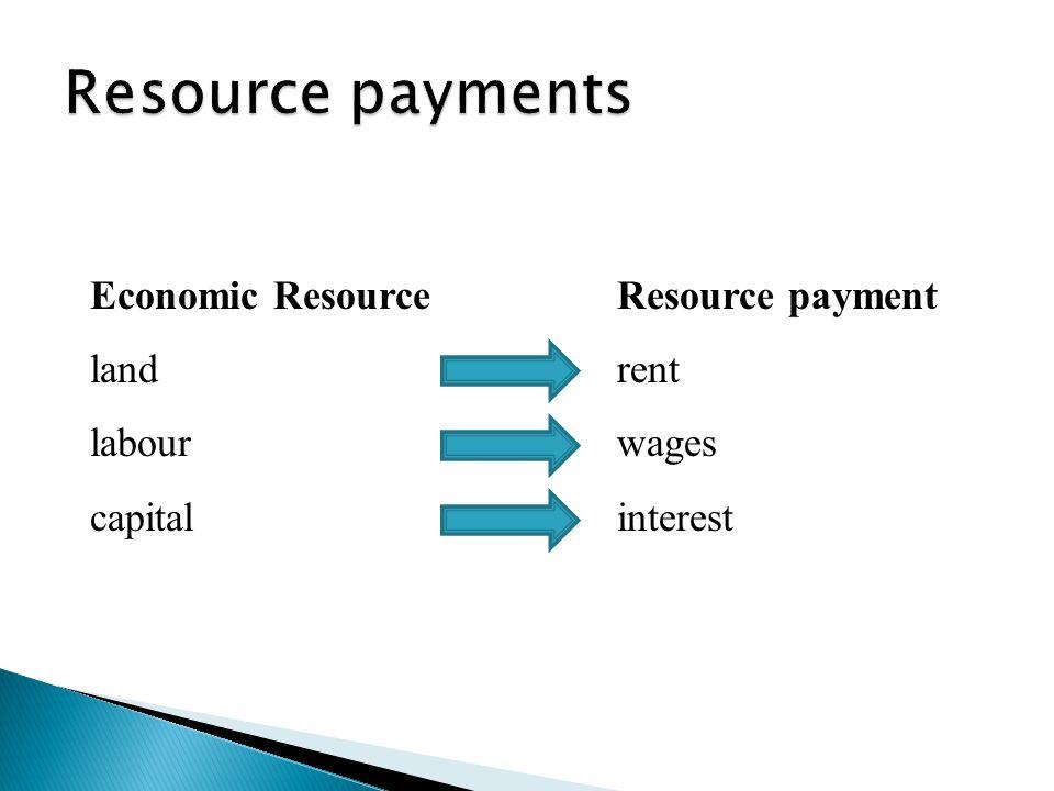 Economic ResourceResource payment landrent labourwages capitalinterest