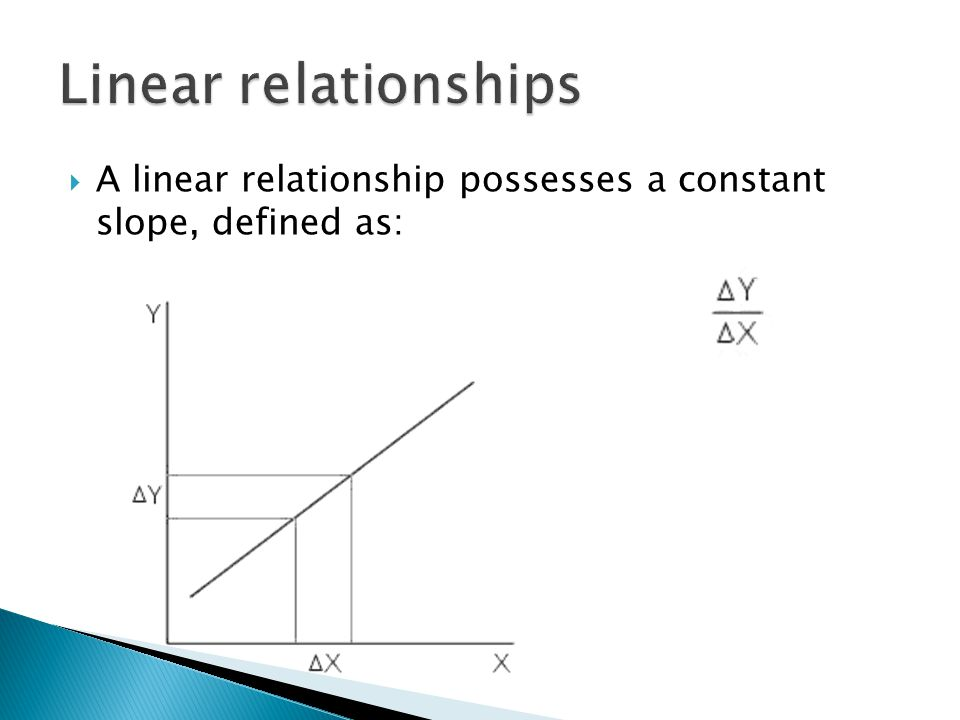  A linear relationship possesses a constant slope, defined as: