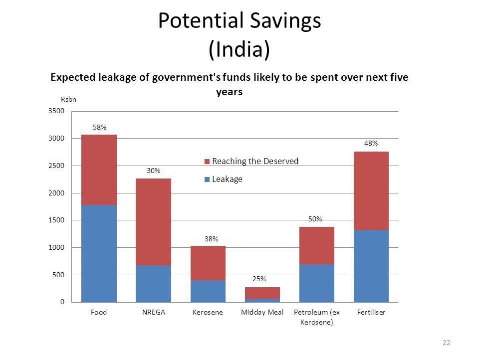 Potential Savings (India) 22