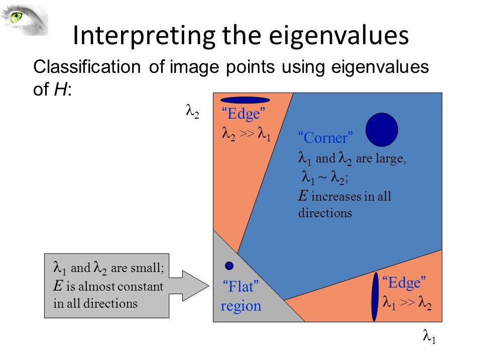 "Interpreting the eigenvalues 1 2 ""Corner"" 1 and 2 are large, 1 ~ 2 ; E increases in all directions 1 and 2 are small; E is almost constant in all dire"